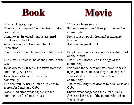 Novel and movie comparison and contrast essay