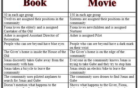 Review:  Movie adaptation of 'The Giver' provides resolution book didn't